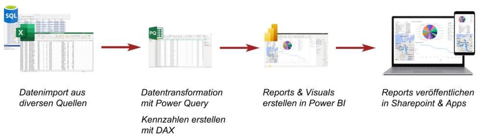 Workflow Darstellung für Power BI.
